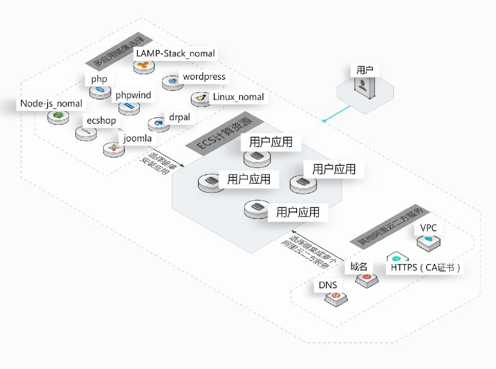 阿里云轻量应用服务器架构图-阿里云轻量应用服务器