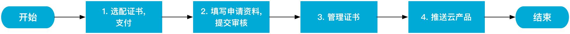 阿里云轻量服务器HTTPS证书加密-阿里云轻量应用服务器