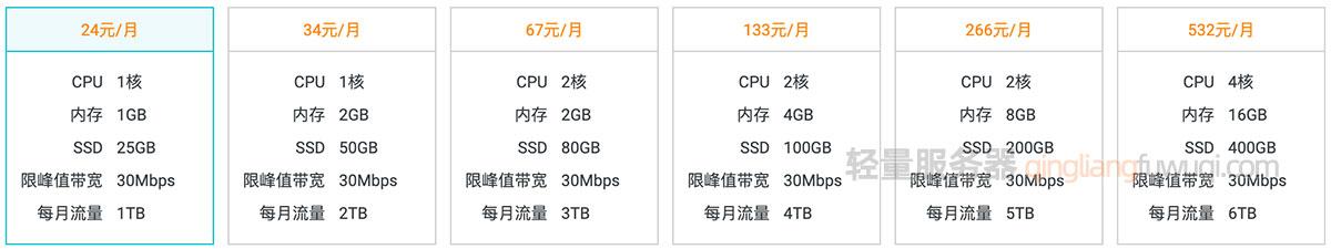 阿里云轻量服务器香港地域套餐配置及价格-阿里云轻量服务器